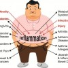 Chronic Inflammation and Electron Deficiency